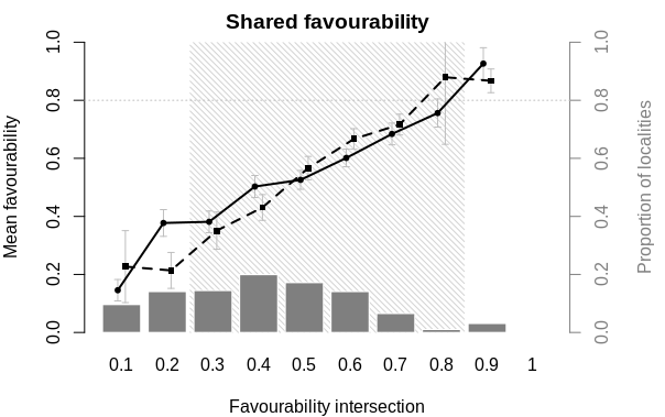 Plot shared favourability for two competing species