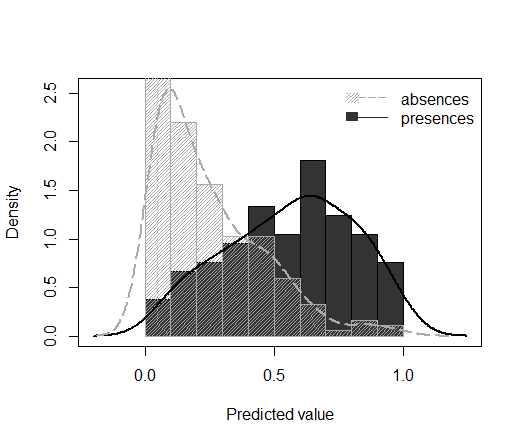Plot the density of predicted values for presences and absences