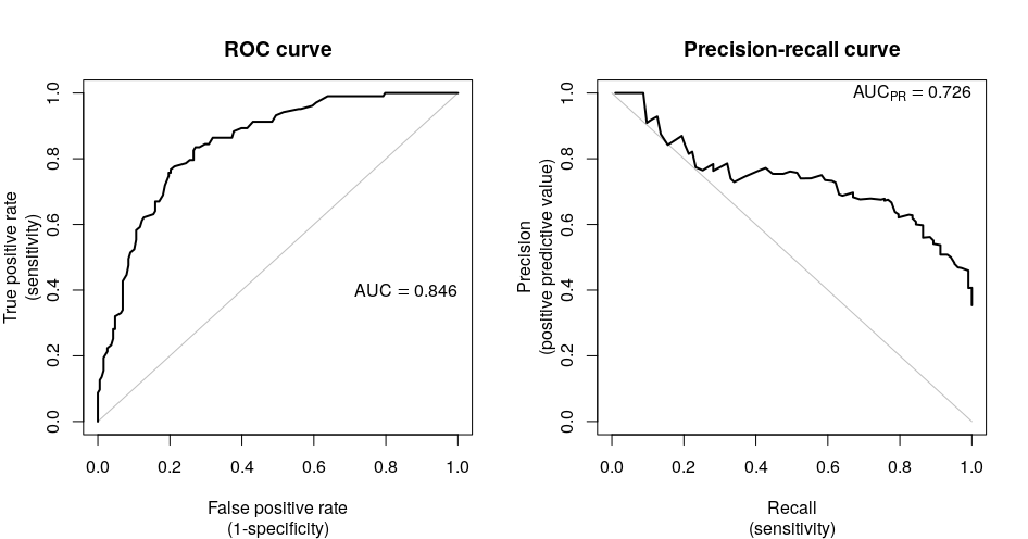 Area under the precision-recall curve