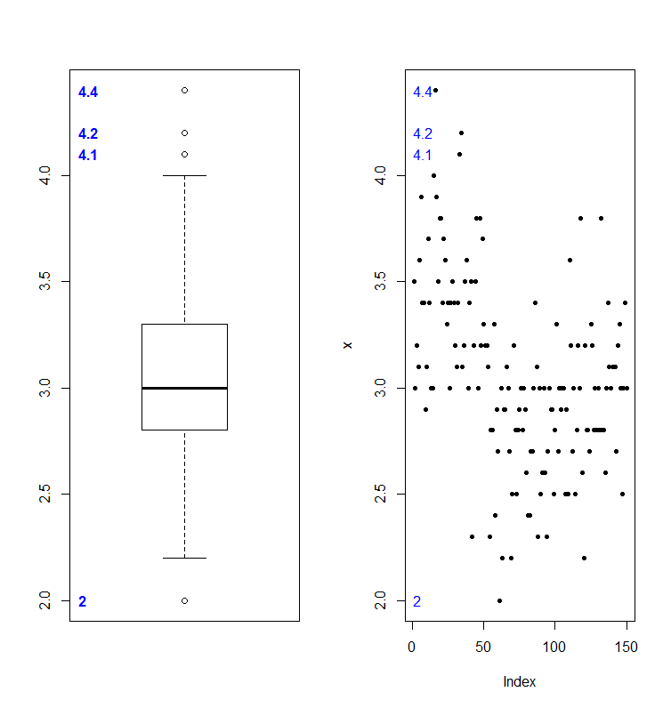 Plot outliers and their values